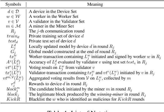 Figure 2 for Robust Blockchained Federated Learning with Model Validation and Proof-of-Stake Inspired Consensus