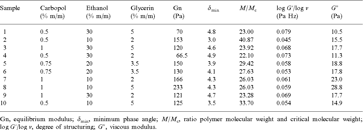 Table 1 The concentrations of samples and the response factors