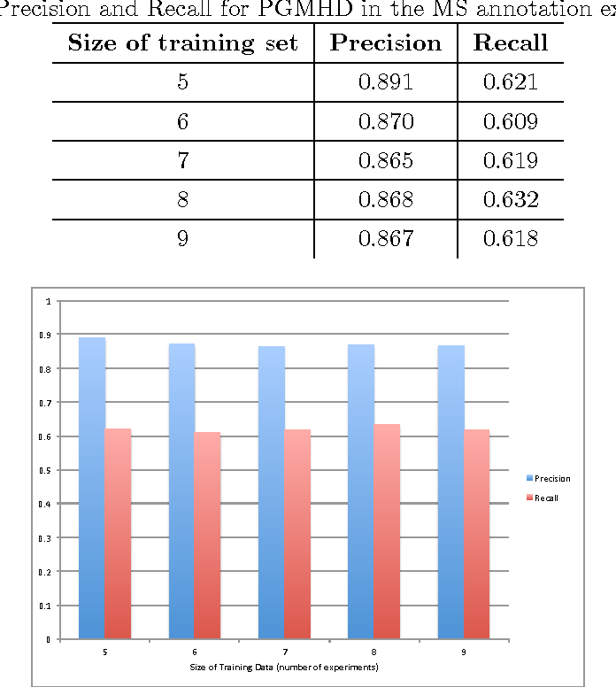 Figure 2 for PGMHD: A Scalable Probabilistic Graphical Model for Massive Hierarchical Data Problems