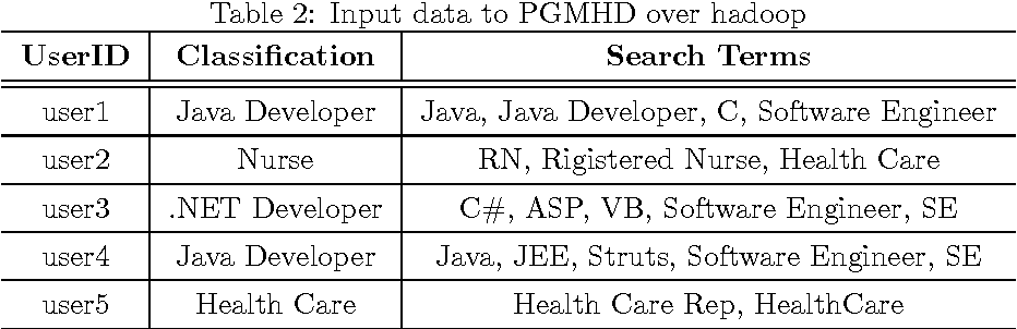 Figure 4 for PGMHD: A Scalable Probabilistic Graphical Model for Massive Hierarchical Data Problems