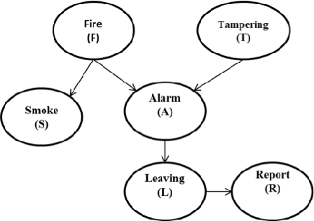 Figure 1 for PGMHD: A Scalable Probabilistic Graphical Model for Massive Hierarchical Data Problems