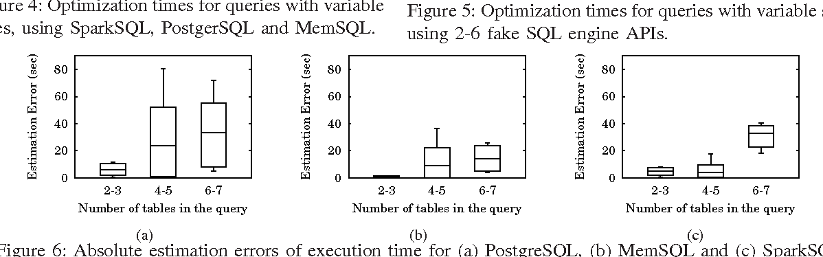 Figure 6 from MuSQLE: Distributed SQL query execution over
