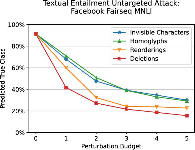 Figure 3 for Bad Characters: Imperceptible NLP Attacks