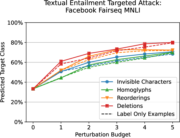 Figure 4 for Bad Characters: Imperceptible NLP Attacks
