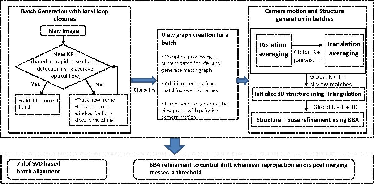Figure 3 for Batch based Monocular SLAM for Egocentric Videos