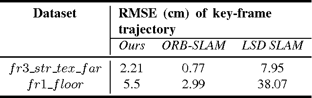 Figure 2 for Batch based Monocular SLAM for Egocentric Videos