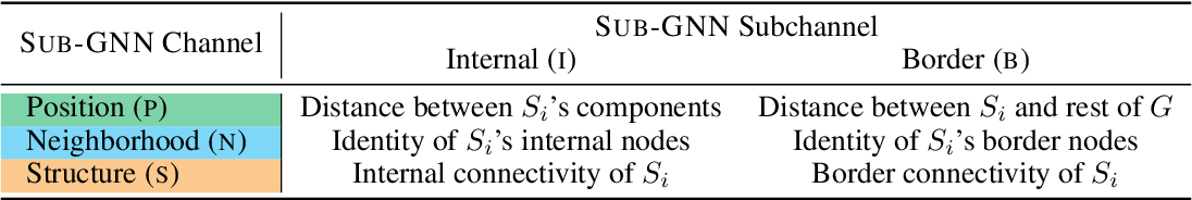 Figure 2 for Subgraph Neural Networks