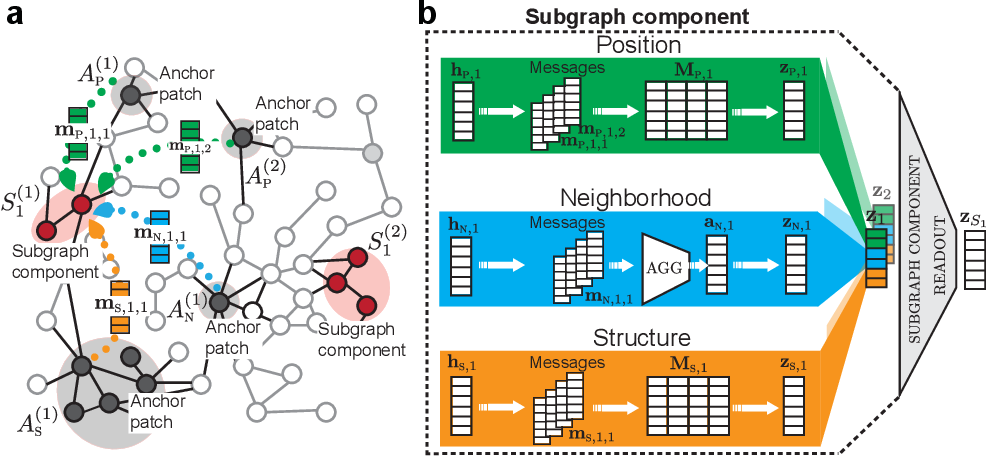 Figure 3 for Subgraph Neural Networks