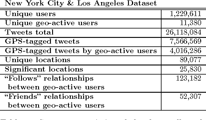 Table 1 from Finding your friends and following them to