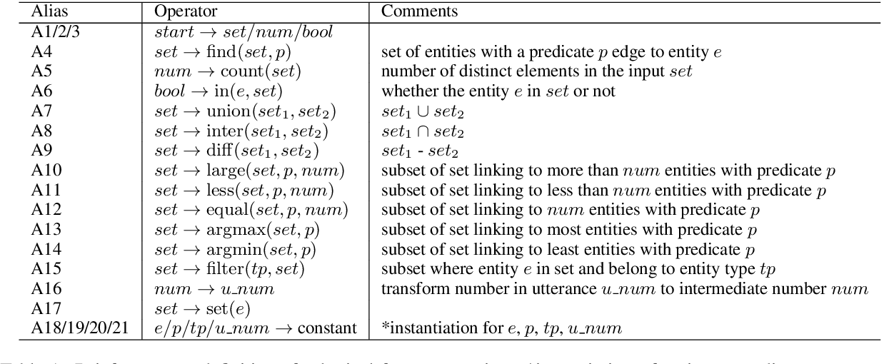 Figure 1 for Multi-Task Learning for Conversational Question Answering over a Large-Scale Knowledge Base