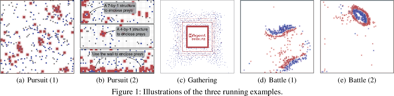 Figure 1 for MAgent: A Many-Agent Reinforcement Learning Platform for Artificial Collective Intelligence