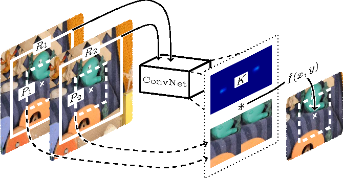 Figure 1 for Video Frame Interpolation via Adaptive Convolution