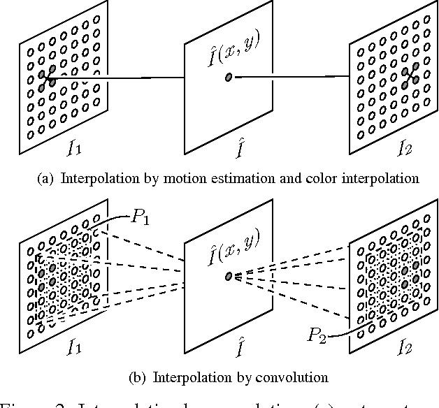 Figure 3 for Video Frame Interpolation via Adaptive Convolution