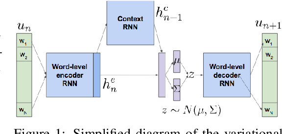 Figure 1 for Way Off-Policy Batch Deep Reinforcement Learning of Implicit Human Preferences in Dialog