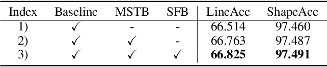 Figure 2 for Semi-Supervised Wide-Angle Portraits Correction by Multi-Scale Transformer