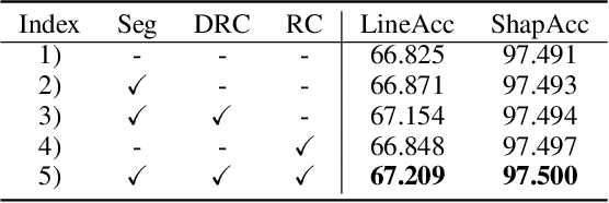 Figure 4 for Semi-Supervised Wide-Angle Portraits Correction by Multi-Scale Transformer