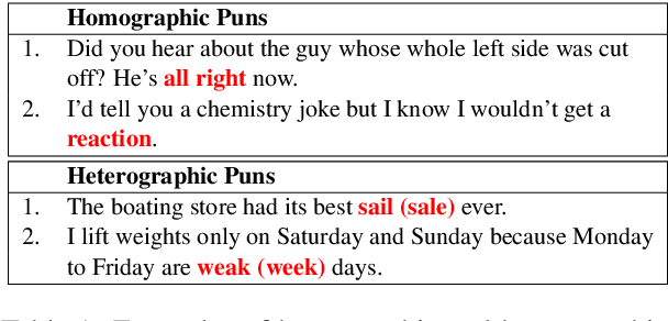 """Figure 1 for """"The Boating Store Had Its Best Sail Ever"""": Pronunciation-attentive Contextualized Pun Recognition"""
