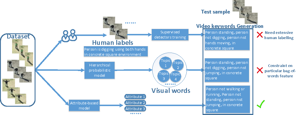 Figure 1 for Determining the best attributes for surveillance video keywords generation