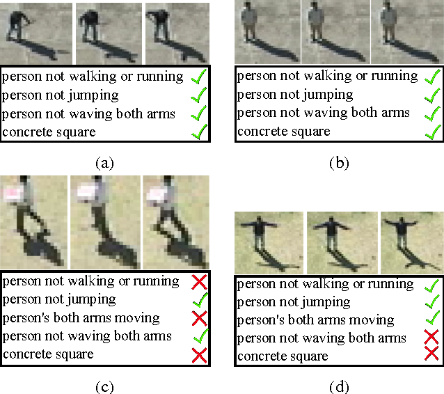 Figure 3 for Determining the best attributes for surveillance video keywords generation