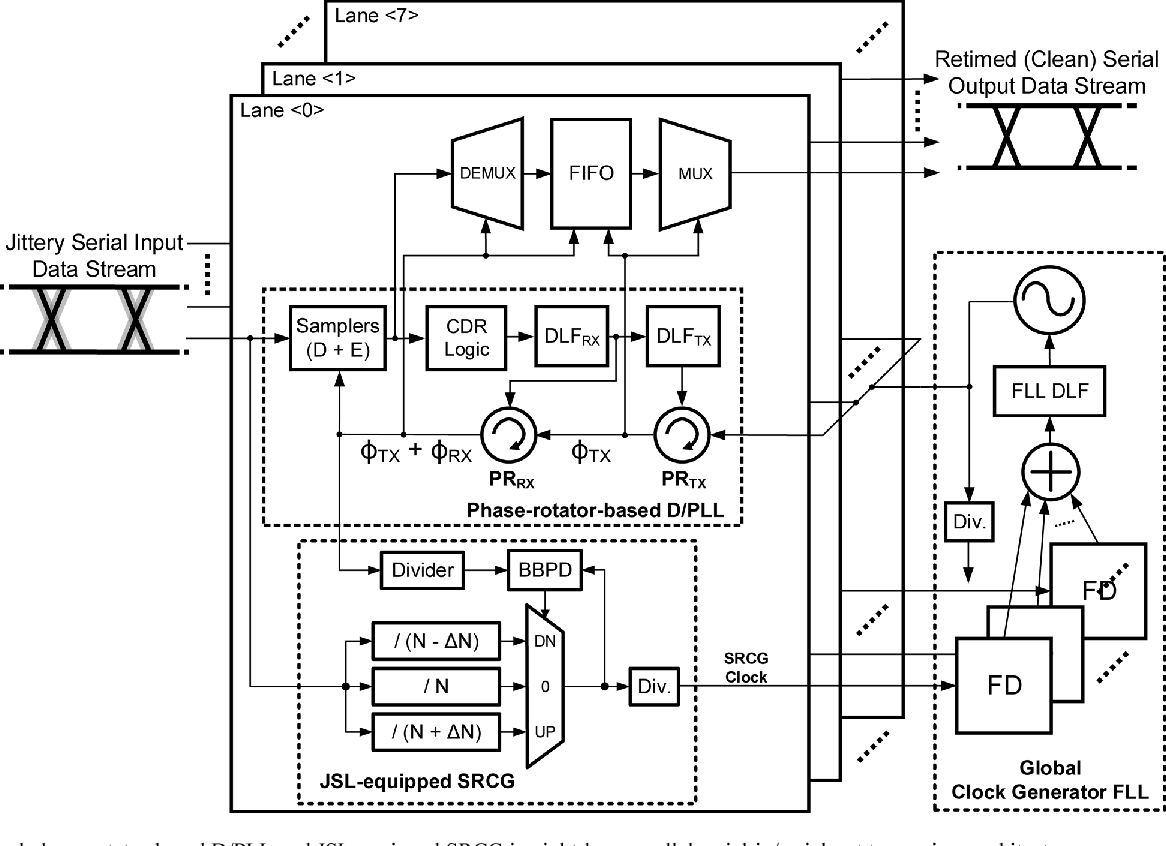 Figure 10 From A 087 W Transceiver Ic For 100 Gigabit Ethernet In Logic Diagram 2 Bit Demultiplexer 40 Nm Cmos Semantic Scholar