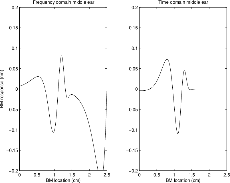 Human Acoustics : From Vocal Chords to Inner Ear - Semantic Scholar