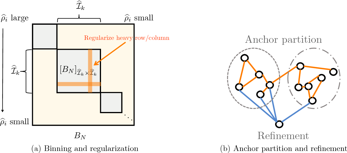 Figure 1 for Recovering Structured Probability Matrices