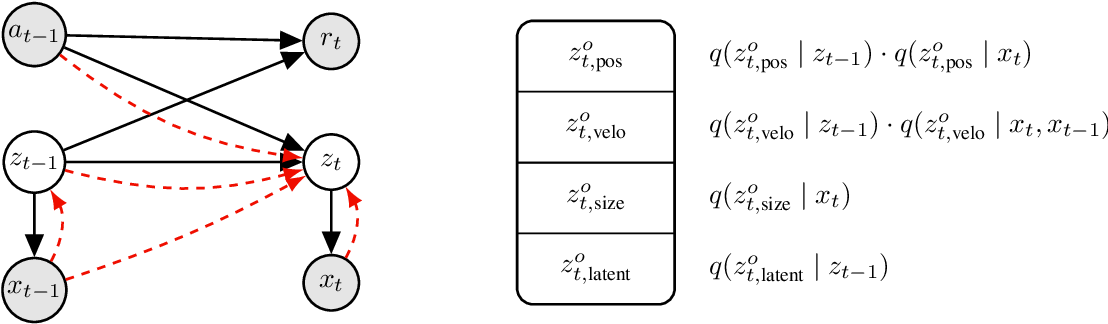Figure 1 for Structured Object-Aware Physics Prediction for Video Modeling and Planning