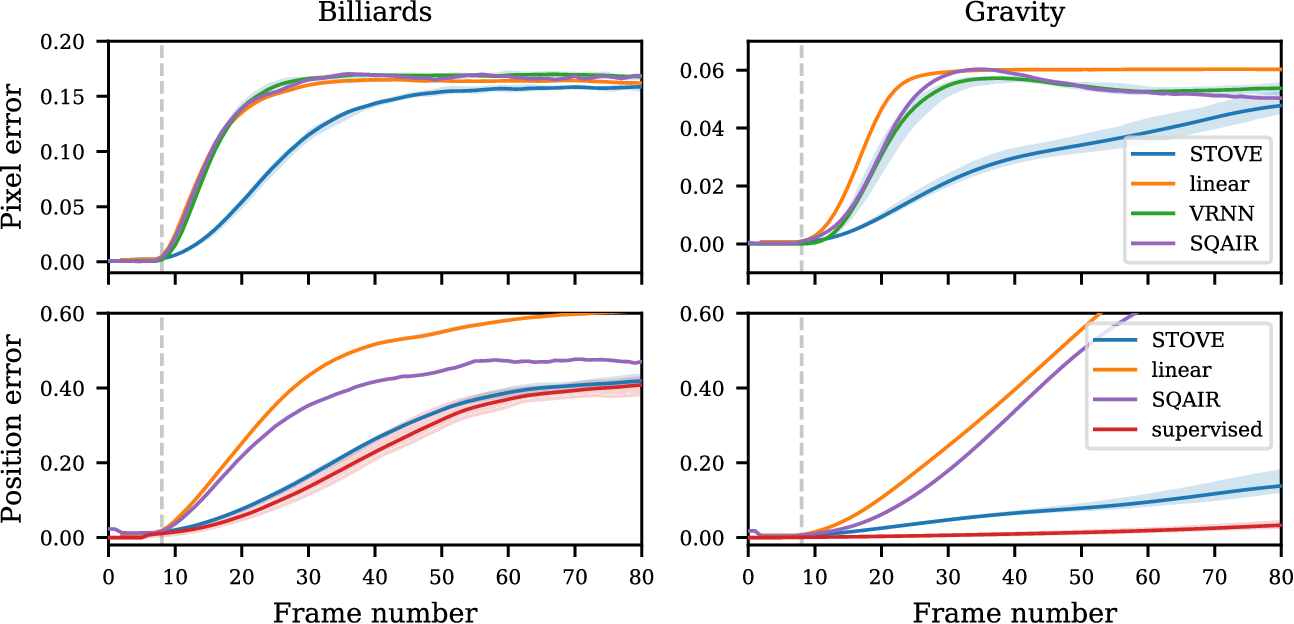 Figure 4 for Structured Object-Aware Physics Prediction for Video Modeling and Planning