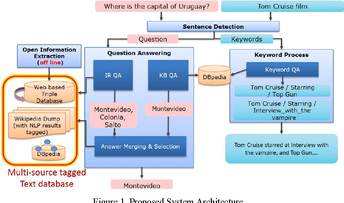 PDF] Question Answering System using Multiple Information