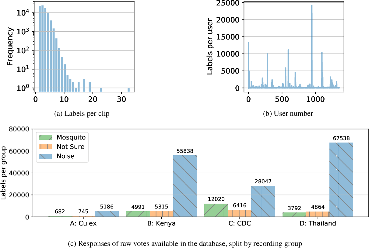 Figure 2 for HumBug Zooniverse: a crowd-sourced acoustic mosquito dataset
