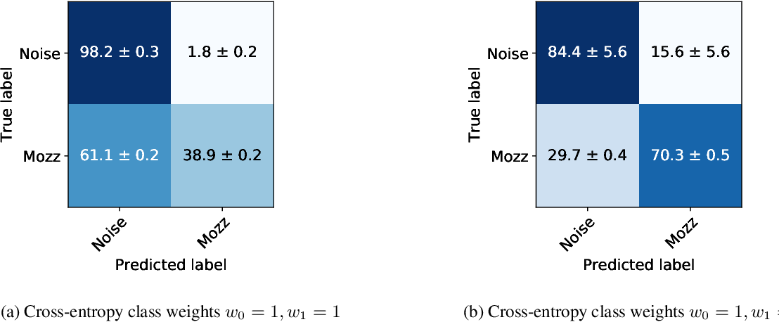 Figure 3 for HumBug Zooniverse: a crowd-sourced acoustic mosquito dataset