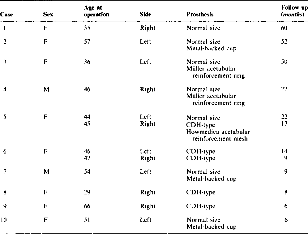 Table I from Hip replacement for adults with unreduced