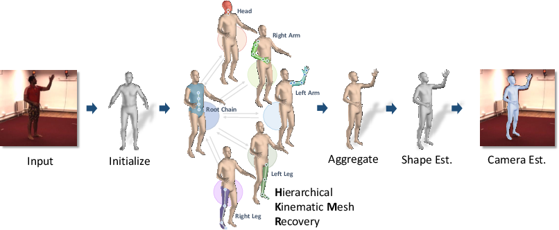 Figure 1 for Hierarchical Kinematic Human Mesh Recovery
