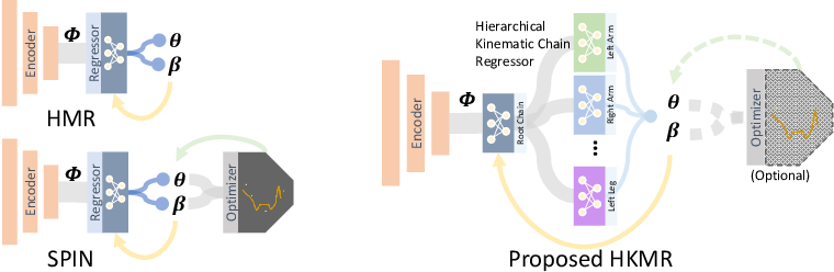 Figure 3 for Hierarchical Kinematic Human Mesh Recovery