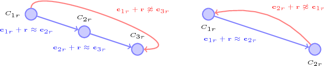 Figure 1 for On2Vec: Embedding-based Relation Prediction for Ontology Population