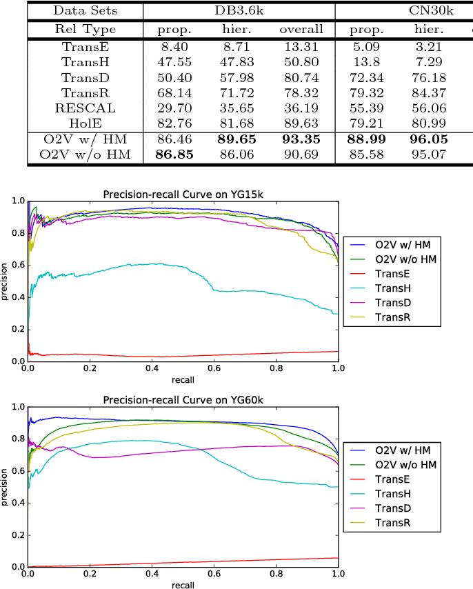 Figure 3 for On2Vec: Embedding-based Relation Prediction for Ontology Population