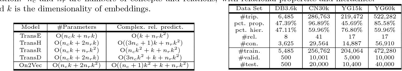 Figure 2 for On2Vec: Embedding-based Relation Prediction for Ontology Population