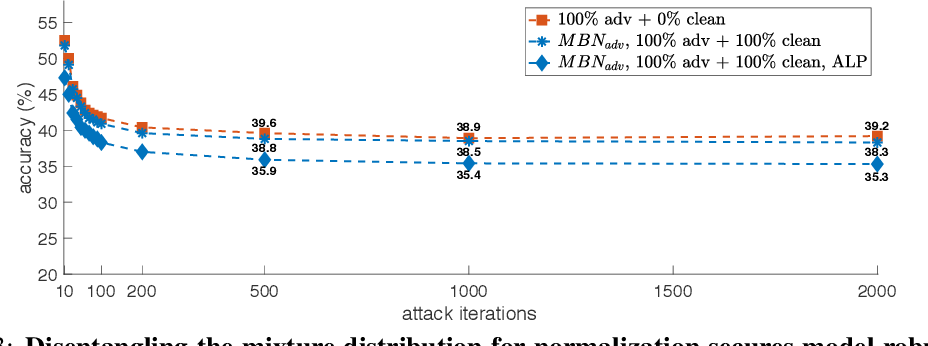 Figure 4 for Intriguing properties of adversarial training