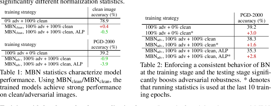 Figure 2 for Intriguing properties of adversarial training