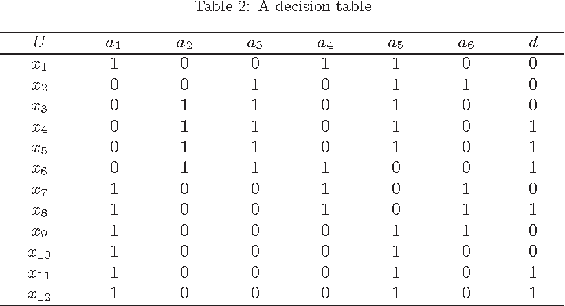 Figure 3 for Heuristic algorithms for finding distribution reducts in probabilistic rough set model