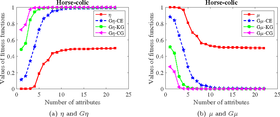 Figure 2 for Heuristic algorithms for finding distribution reducts in probabilistic rough set model