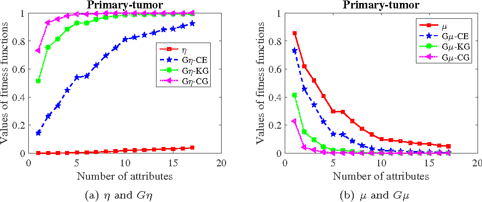 Figure 4 for Heuristic algorithms for finding distribution reducts in probabilistic rough set model