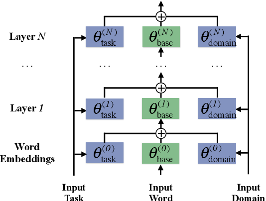 Figure 1 for Unsupervised Domain Adaptation for Neural Machine Translation with Domain-Aware Feature Embeddings