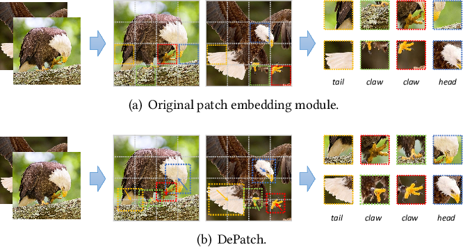 Figure 1 for DPT: Deformable Patch-based Transformer for Visual Recognition