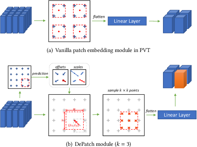 Figure 3 for DPT: Deformable Patch-based Transformer for Visual Recognition