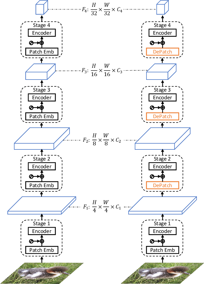 Figure 4 for DPT: Deformable Patch-based Transformer for Visual Recognition
