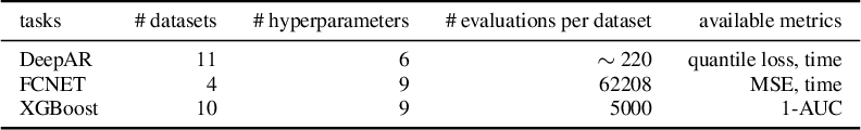 Figure 1 for A Copula approach for hyperparameter transfer learning
