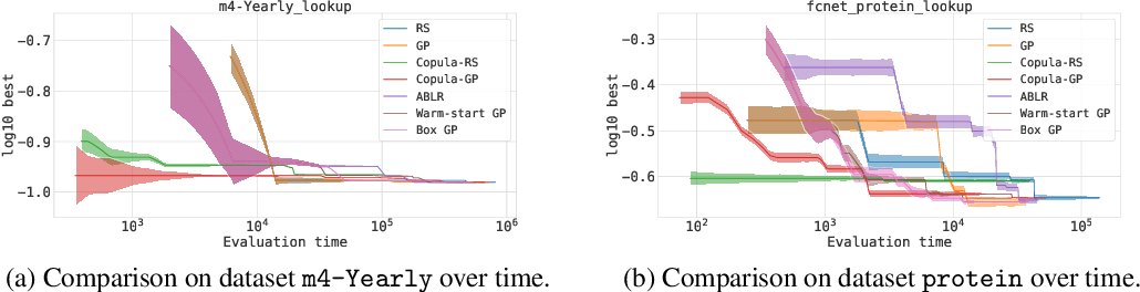 Figure 4 for A Copula approach for hyperparameter transfer learning