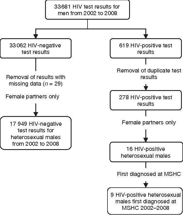 Heterosexual hiv rare