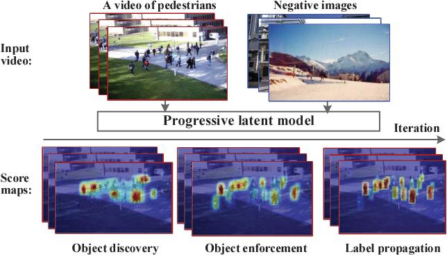Figure 1 for Self-learning Scene-specific Pedestrian Detectors using a Progressive Latent Model